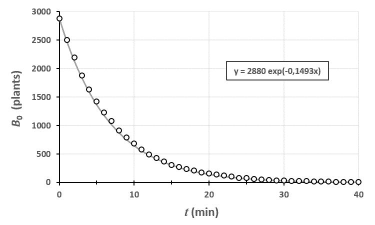 graphe_0_modele