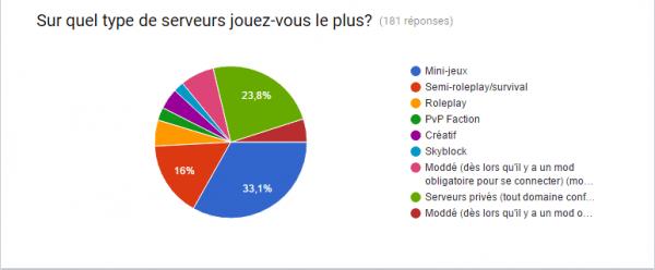 Où jouent les minecraftiens - sondage