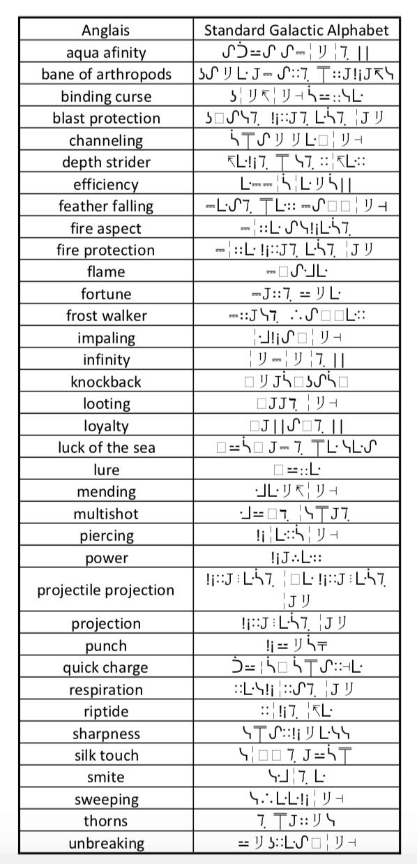 Liste des enchantements en Standard Galactic Alphabet